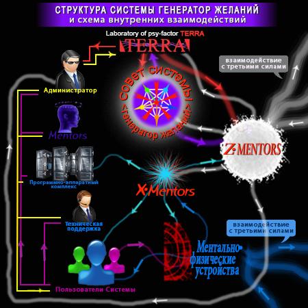 Структура Системы ГЕНЕРАТОР ЖЕЛАНИЙ